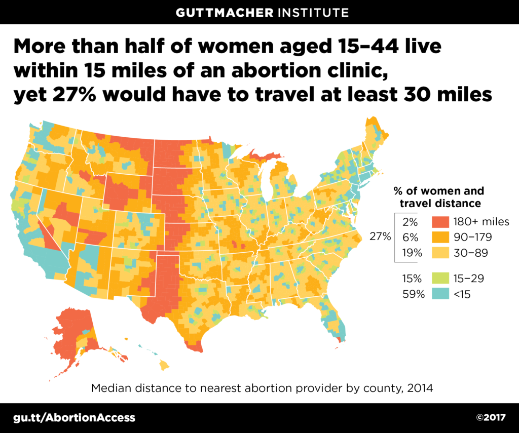 More than half of women aged 15-44 live within 15 miles of an abortion clinic, yet 27% would have to travel at least 30 miles.